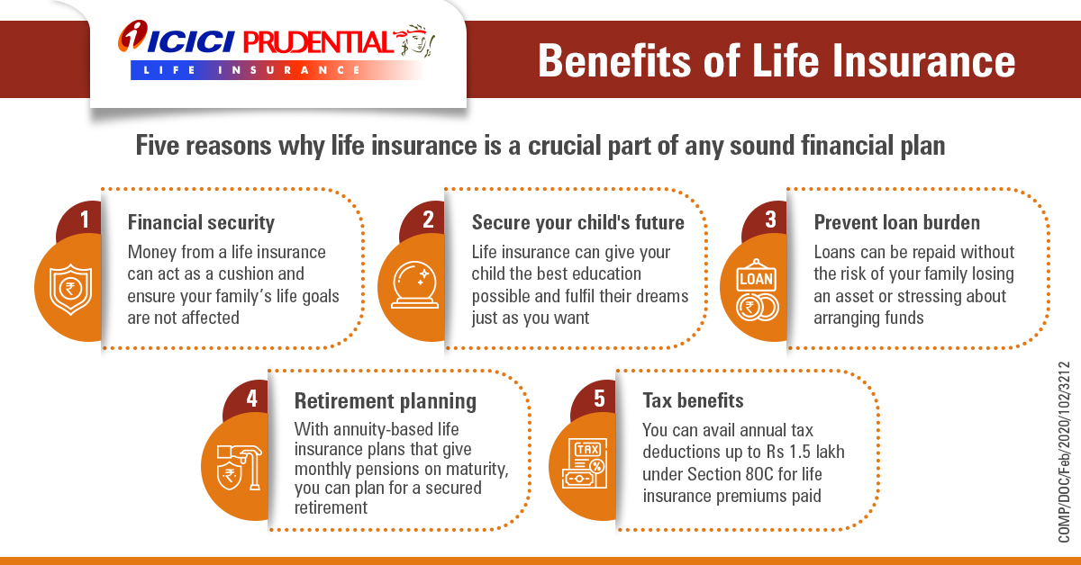 Benefits of Life Insurance - Need for Life Insurance ...