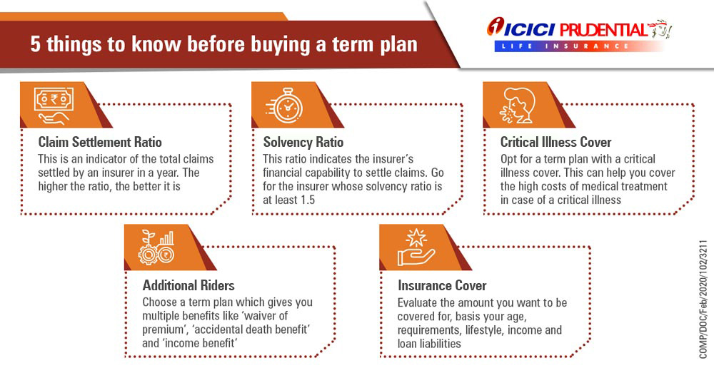Things to know before buying a Term Insurance Plan