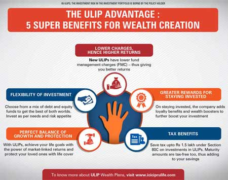 What are ULIPs? - Meaning & Top 5 Benefits | ICICI Prulife