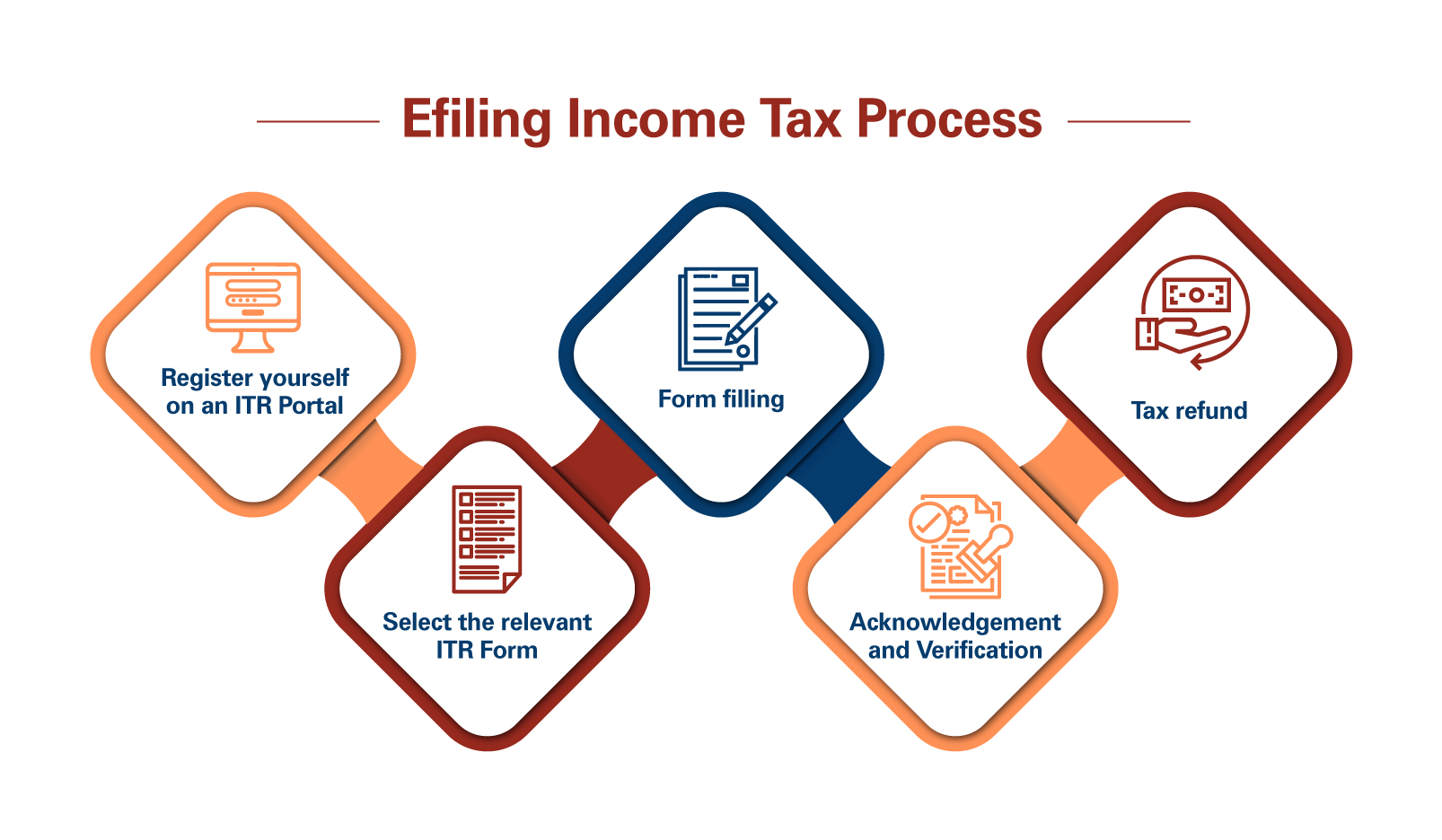 Steps to do E Filing in India