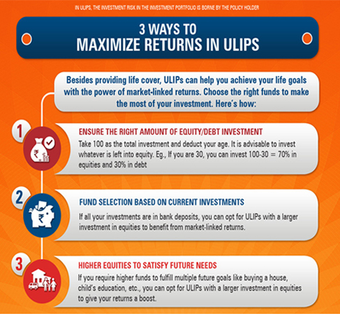 Maximize returns in ULIPs