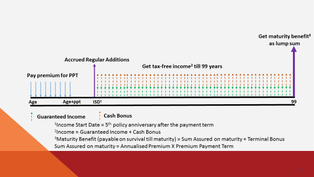 ICICI Pru Cash Advantage benefit illustration