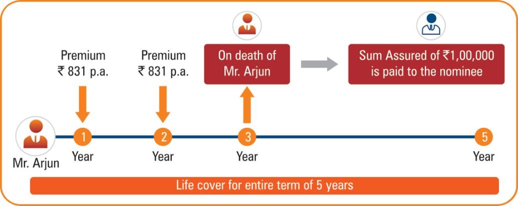 Life Raksha - Rural Insurance Policy in India | ICICI Prulife